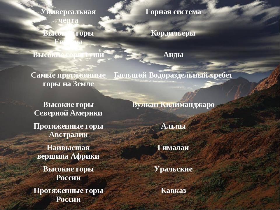 Универсальная чертаГорная система Высокие горы ЕвропыКордильеры Высокие гор...