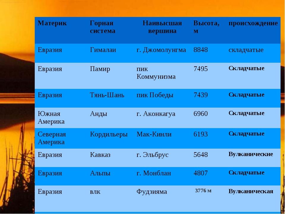 МатерикГорная системаНаивысшая вершинаВысота, мпроисхождение ЕвразияГима...