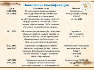 Повышение квалификации Дата Название курсов Результат 05.10.2012- 30.112012 К
