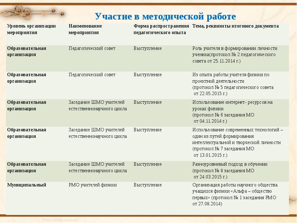 Участие в методической работе Уровень организации мероприятия Наименованиемер...
