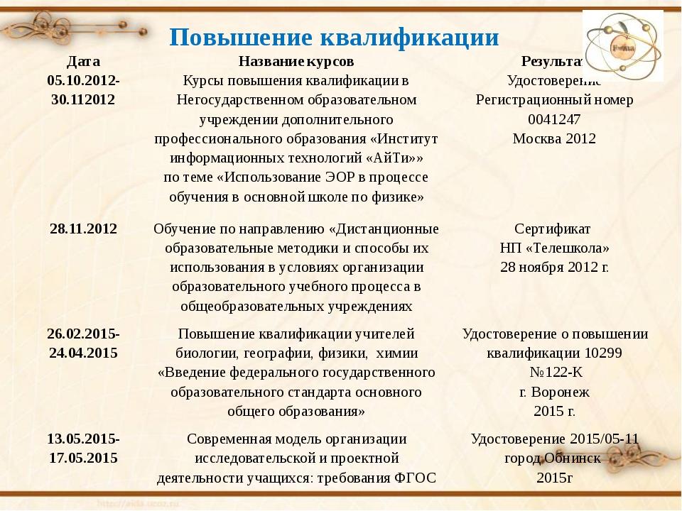 Повышение квалификации Дата Название курсов Результат 05.10.2012- 30.112012 К...