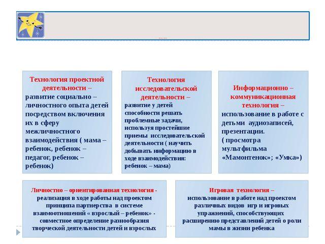Используемые технологии Технология проектной деятельности – развитие социаль...