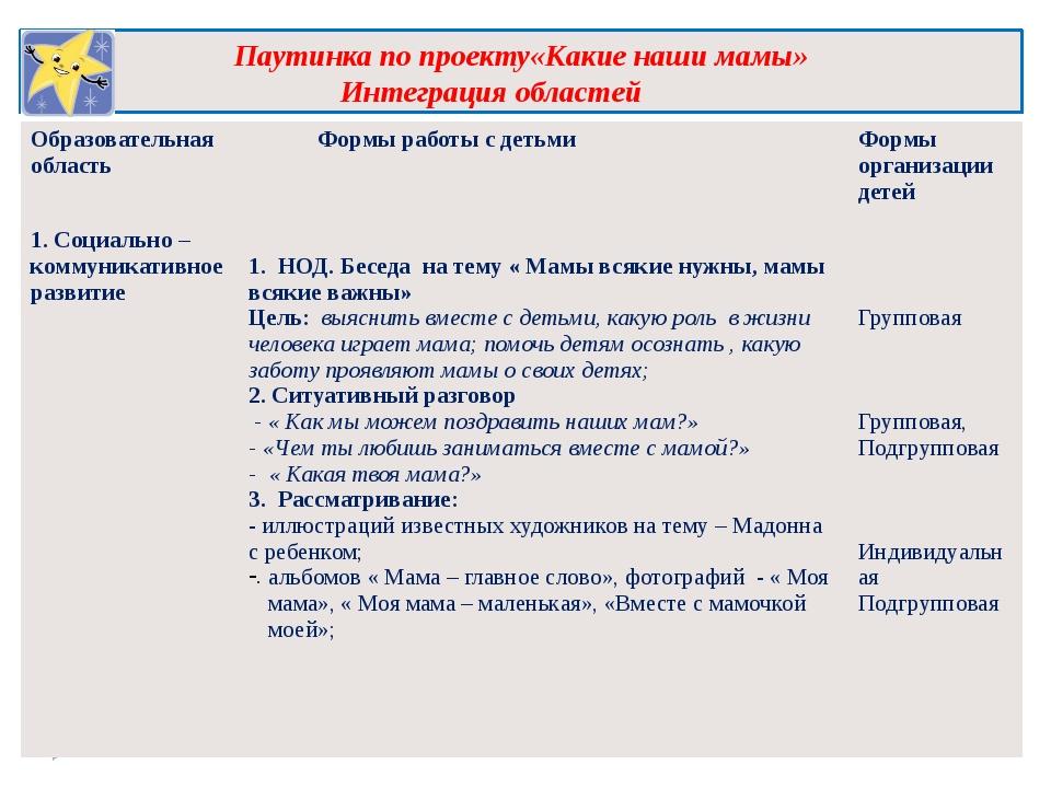 Паутинка по проекту«Какие наши мамы» Интеграция областей Образовательнаяоблас...