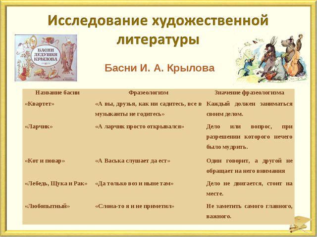 Басни И. А. Крылова Название басниФразеологизмЗначение фразеологизма «Кварт...