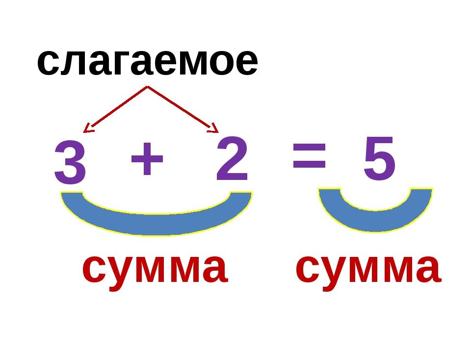 3 2 5 = + слагаемое сумма сумма
