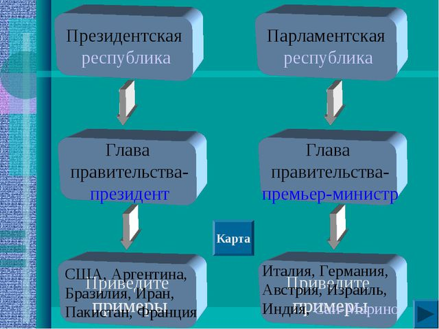 Президентская республика Глава правительства- президент Приведите примеры При...
