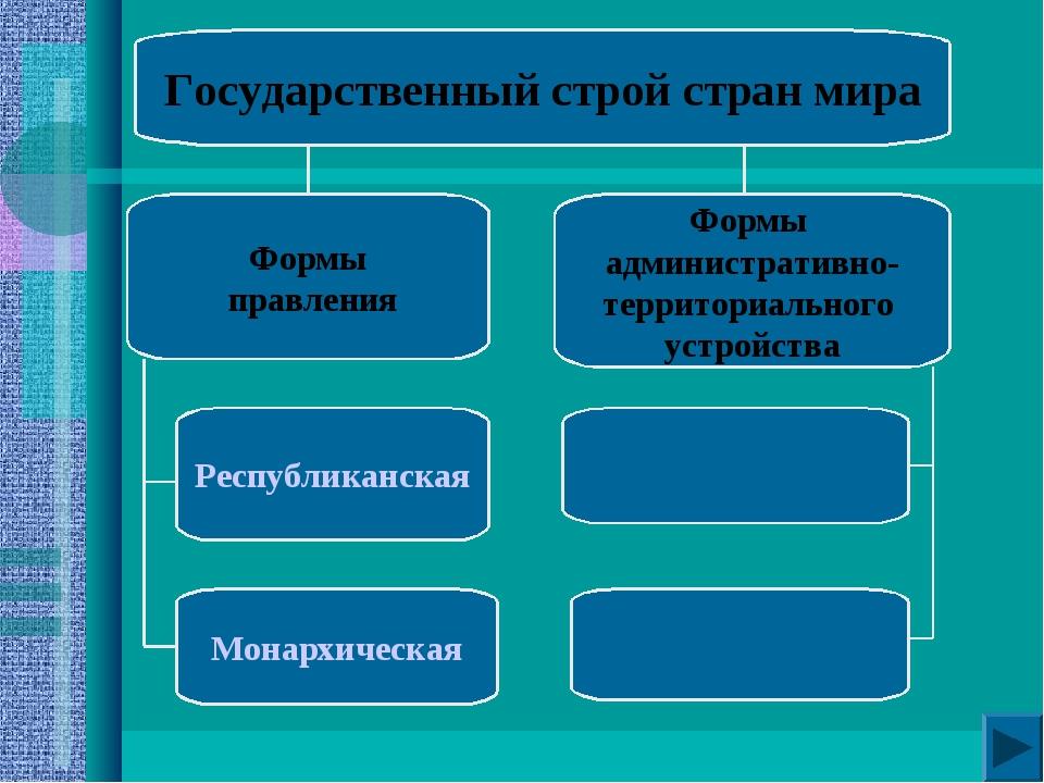 Государственный строй стран мира Формы административно- территориального устр...