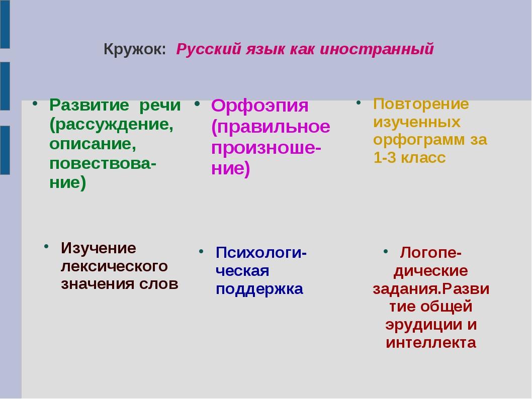 Кружок: Русский язык как иностранный Развитие речи (рассуждение, описание, п...