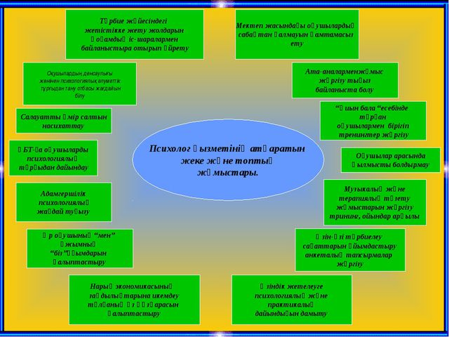 Психолог қызметінің атқаратын жеке және топтық жұмыстары. Тәрбие жүйесіндегі...