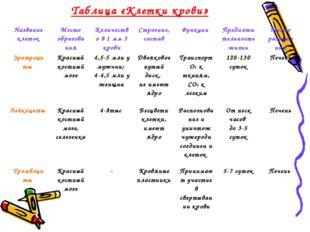 Таблица «Клетки крови» Название клетокМесто образова нияКоличество в 1 мм 3