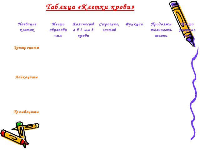 Таблица «Клетки крови» Название клетокМесто образова нияКоличество в 1 мм 3...
