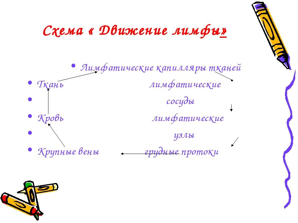 Схема « Движение лимфы» Лимфатические капилляры тканей Ткань лимфатические со...
