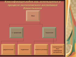 Классификация видов игр, используемых в процессе экологического воспитания до