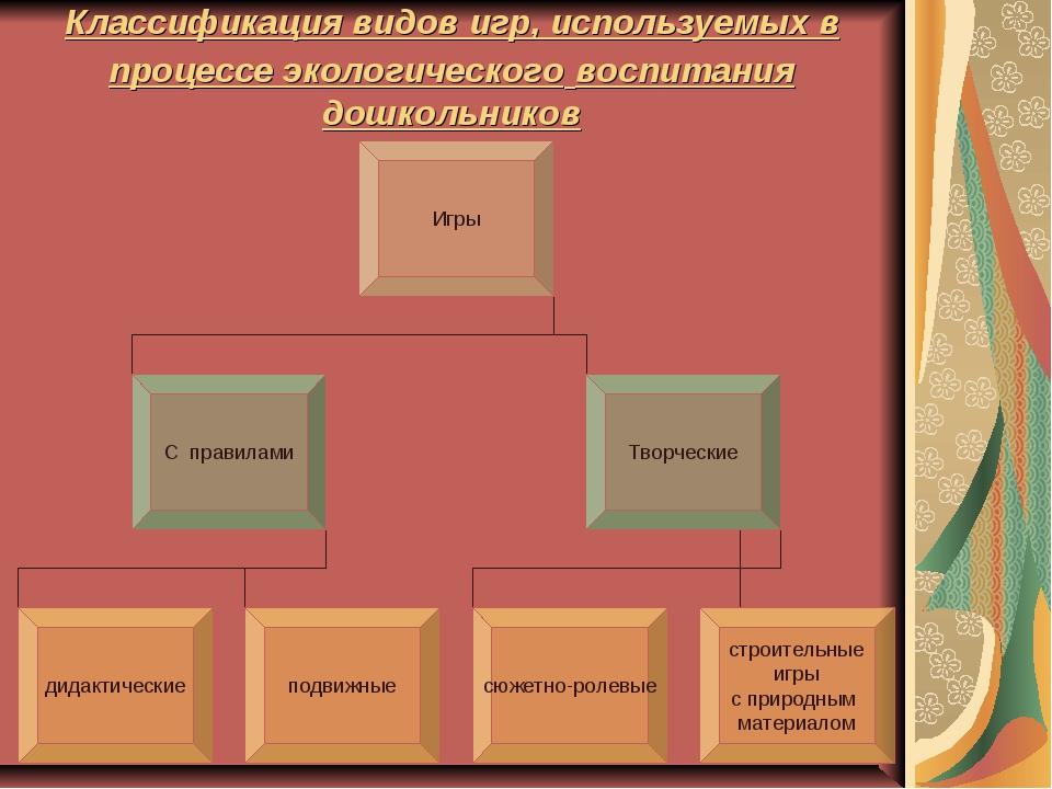 Классификация видов игр, используемых в процессе экологического воспитания до...