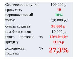 Стоимость покупки 100000р. срок, мес. 10 первоначальный взнос 10% (10000р