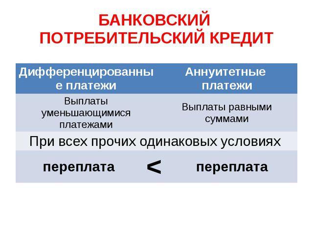 БАНКОВСКИЙ ПОТРЕБИТЕЛЬСКИЙ КРЕДИТ Дифференцированныеплатежи Аннуитетные плате...