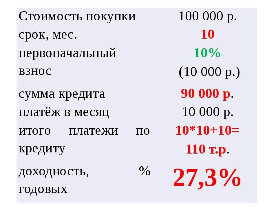 Стоимость покупки 100000р. срок, мес. 10 первоначальный взнос 10% (10000р...
