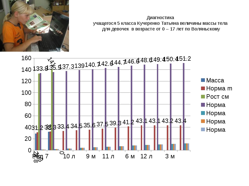 Диагностика учащегося 5 класса Кучеренко Татьяна величины массы тела для дево...