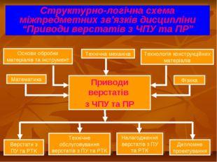 Основи обробки матеріалів та інструмент Структурно-логічна схема міжпредметни