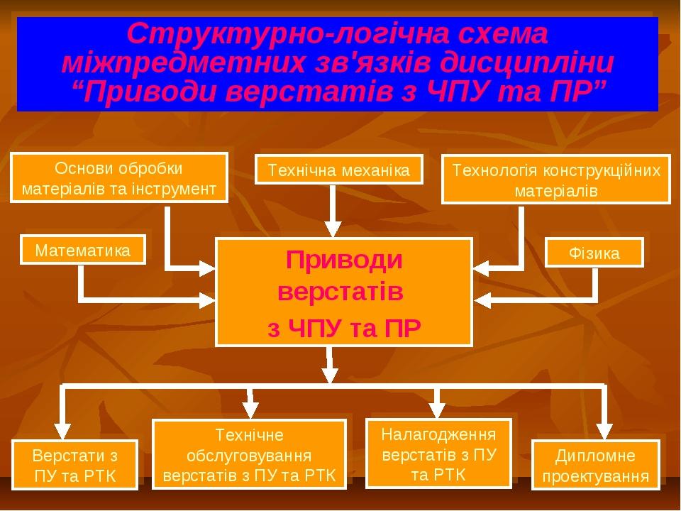 Основи обробки матеріалів та інструмент Структурно-логічна схема міжпредметни...