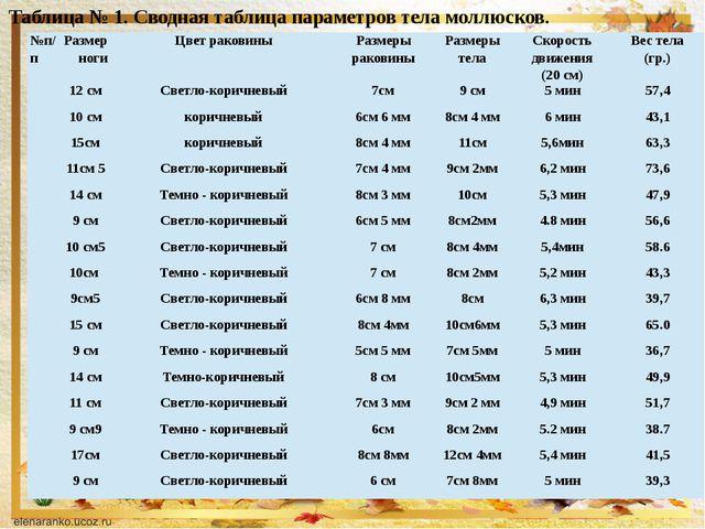 Таблица № 1. Сводная таблица параметров тела моллюсков. №п/п Размер ноги Цве...