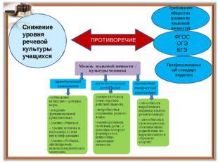 противотечие ПРОТИВОРЕЧИЕ Требование общества (развитие языковой личности) ФГ