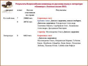 предметклассКол-во участников по странеРезультаты Русский язык7 8 23860