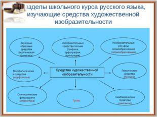 Разделы школьного курса русского языка, изучающие средства художественной изо