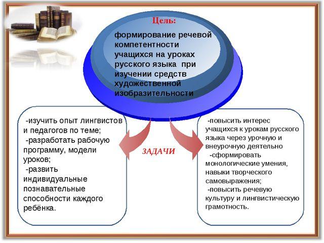 формирование речевой компетентности учащихся на уроках русского языка при изу...