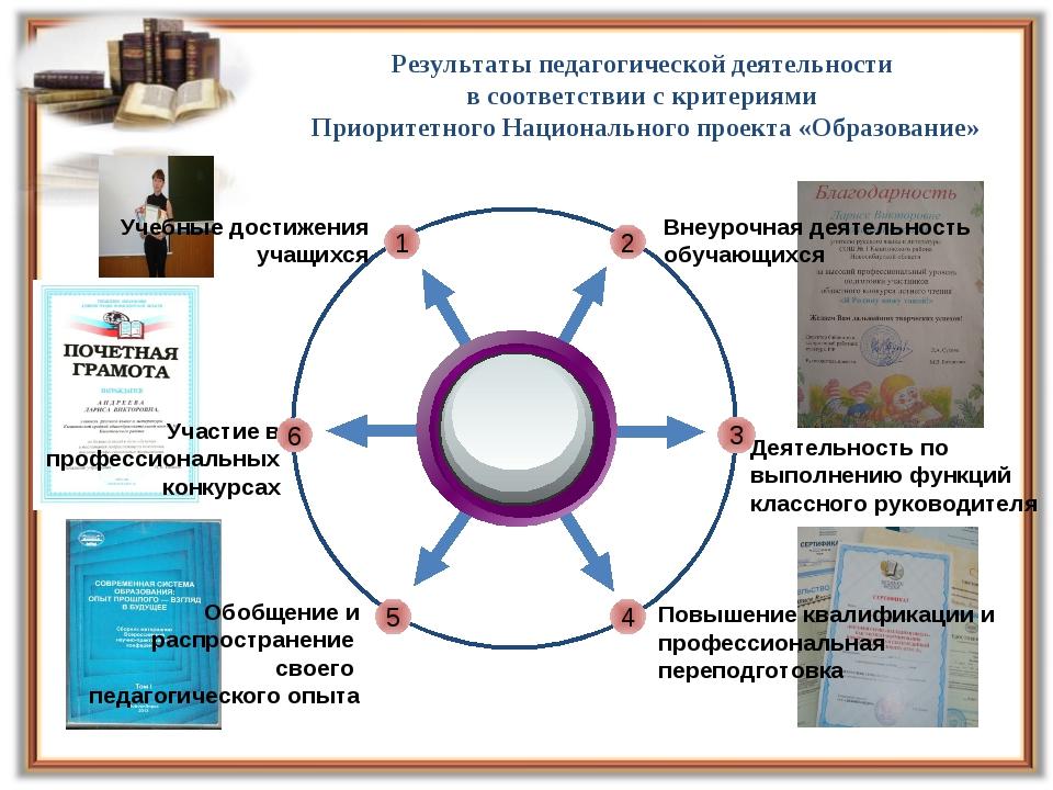 Плутарх Результаты педагогической деятельности в соответствии с критериями П...