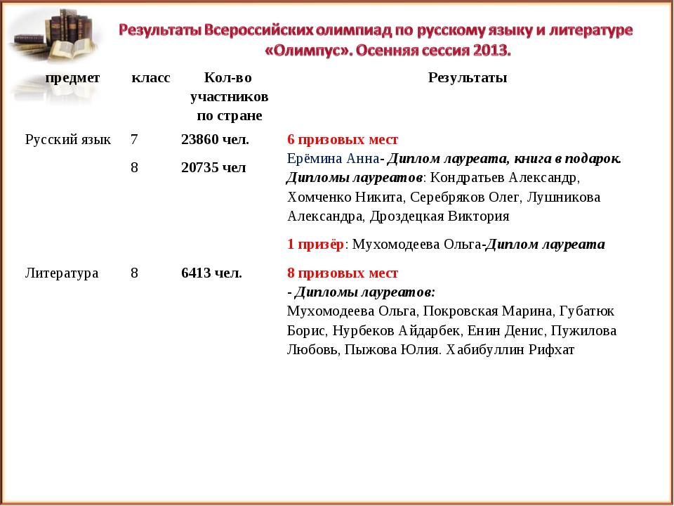 предметклассКол-во участников по странеРезультаты Русский язык7 8 23860...