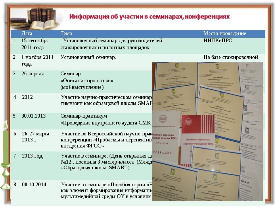 Дата ТемаМесто проведение 115 сентября 2011 года Установочный семинар...