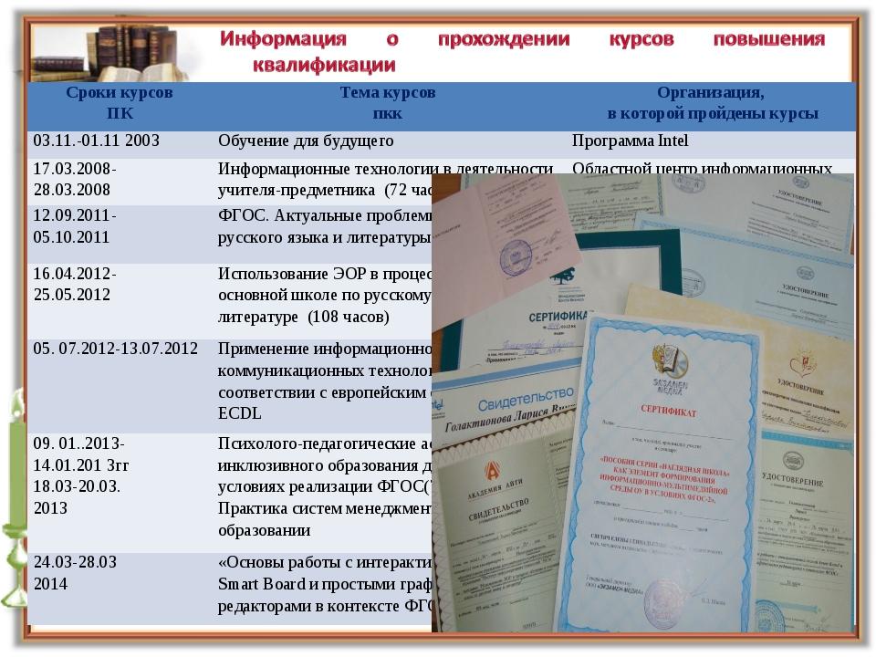 Сроки курсов ПКТема курсов пккОрганизация, в которой пройдены курсы 03.11.-...