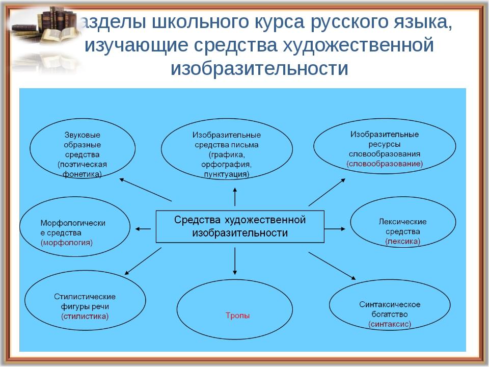 Разделы школьного курса русского языка, изучающие средства художественной изо...