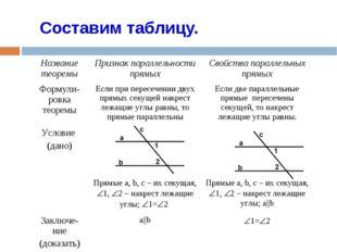 Составим таблицу. Название теоремыПризнак параллельности прямыхСвойства пар