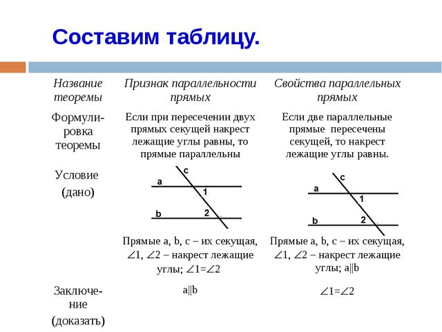 Составим таблицу. Название теоремыПризнак параллельности прямыхСвойства пар...