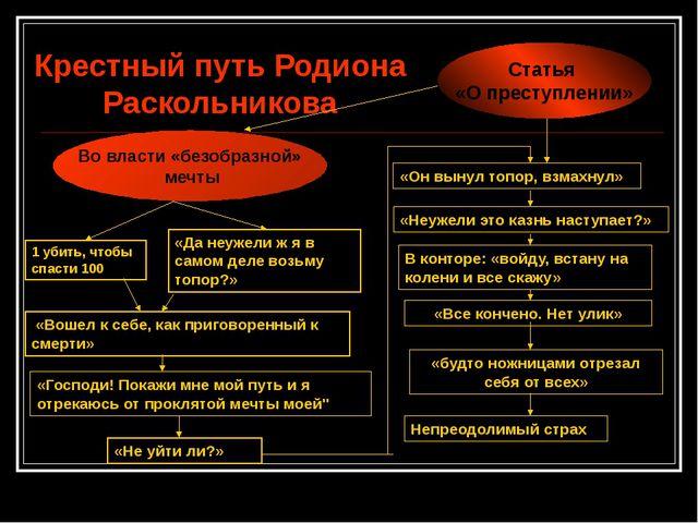 Крестный путь Родиона Раскольникова Во власти «безобразной» мечты Статья «О...
