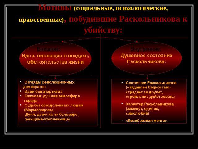 Мотивы (социальные, психологические, нравственные), побудившие Раскольникова...
