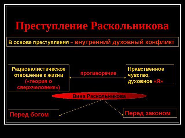 Преступление Раскольникова В основе преступления – внутренний духовный конфл...