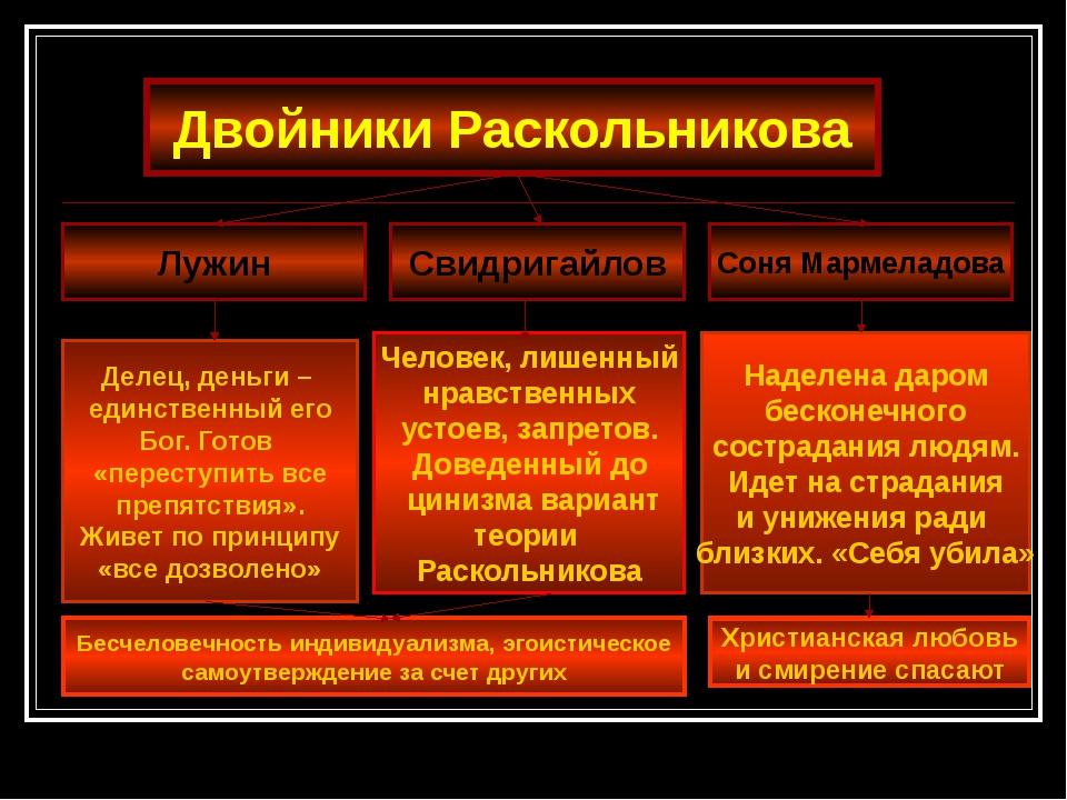 Двойники Раскольникова Лужин Свидригайлов Соня Мармеладова Делец, деньги – е...