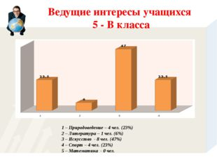 1 – Природоведение – 4 чел. (23%) 2 – Литература – 1 чел. (6%) 3 – Искусство
