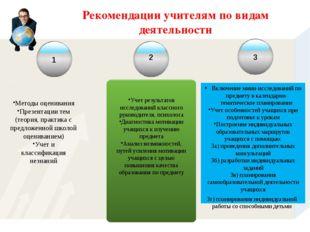 Рекомендации учителям по видам деятельности Методы оценивания Презентации тем