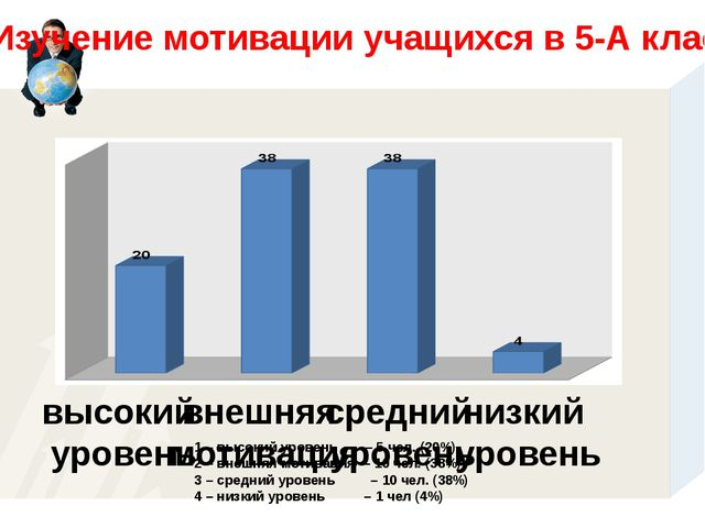 высокий уровень внешняя мотивация средний уровень низкий уровень Изучение мот...