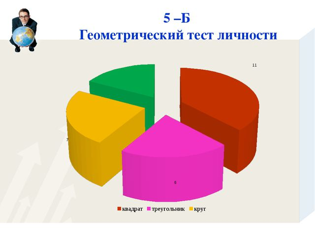 5 –Б Геометрический тест личности