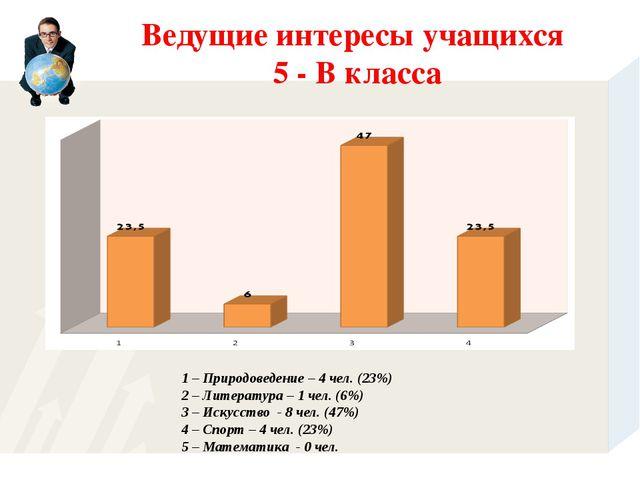 1 – Природоведение – 4 чел. (23%) 2 – Литература – 1 чел. (6%) 3 – Искусство...