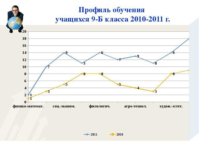 Профиль обучения учащихся 9-Б класса 2010-2011 г.