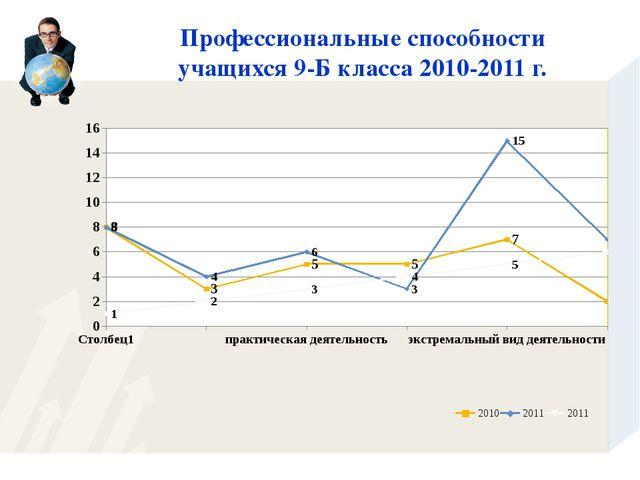 Профессиональные способности учащихся 9-Б класса 2010-2011 г.