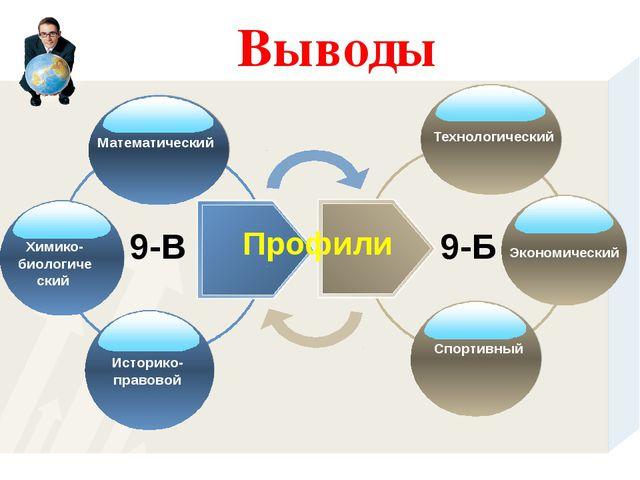 Выводы 9-В Математический 9-Б Технологический Историко-правовой Химико-биолог...
