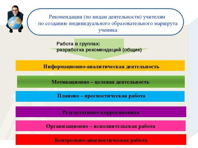 Работа в группах: разработка рекомендаций (общие) Рекомендации (по видам дея...