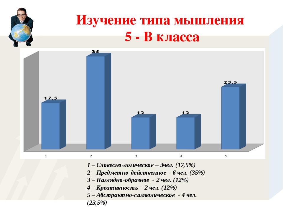 1 – Словесно-логическое – 3чел. (17,5%) 2 – Предметно-действенное – 6 чел. (3...